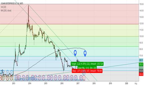 IEP: IEP Icahn stock along major trendline