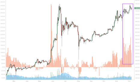 BTCUSD: All time high is SECURED - Bitcoin CNY Premium is now ROCKSOLID!