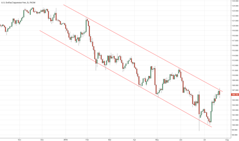 USDJPY: Short USDJPY - Top of long term channel