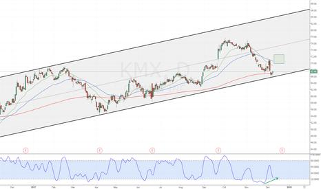 KMX: KMX - Stochastic Divergence Channel Line Bounce
