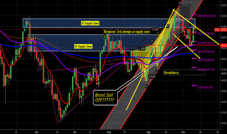 CL1!: Would love this to sell off into a bull flag $48.25-$47.25 $uwt