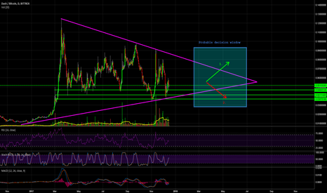 DASHBTC: Dash Is In The Middle Of A GIGANTIC Symmetrical Triangle!