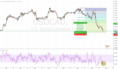 USDCAD: USDCAD short term retracement