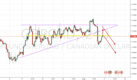 GBPCAD: GBPCAD Breaking out the triangle, Pullback and then Down?