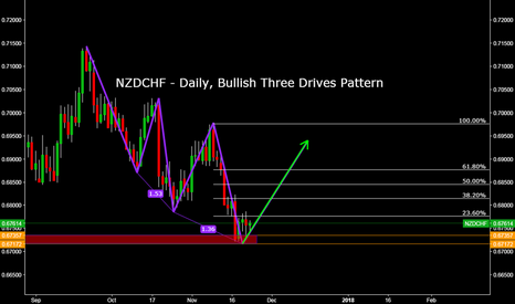 NZDCHF: NZDCHF - Daily, Bullish Three Drives Pattern