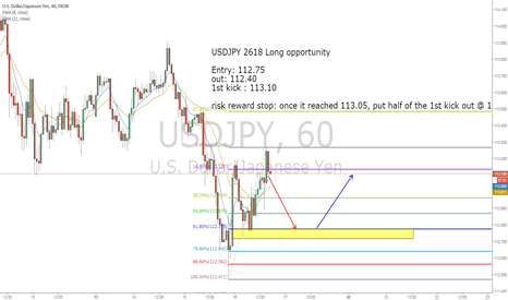 USDJPY: USDJPY Hourly 2618 long opportunity
