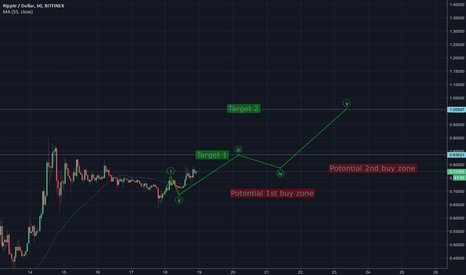 XRPUSD: Ripples Potential road to $1