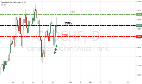 CADCHF: CAD/CHF Long Position