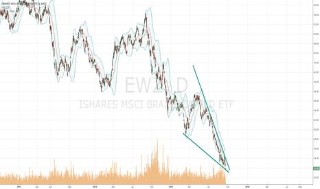 EWZ: Falling wedge