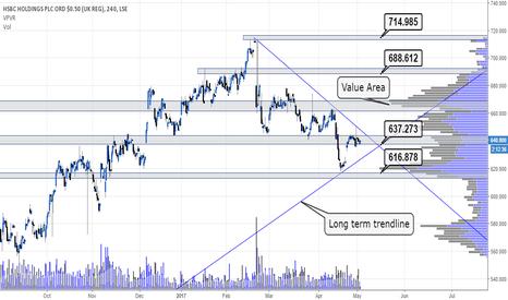 HSBA: Levels around #HSBC #HSBA earnings