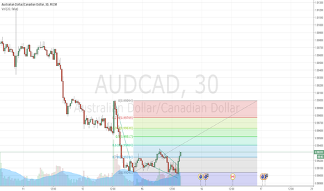 AUDCAD: Simple to read. Bullish AUDCAD with the help of Falling wedge