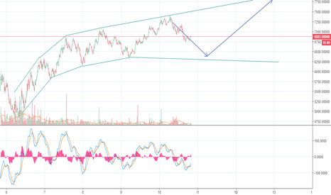 BTCEUR: Revised pattern predicting short term BTC/EUR price