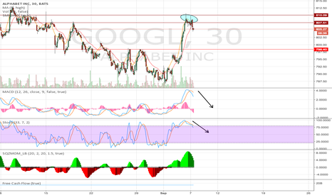 GOOGL: Trouble in paradise
