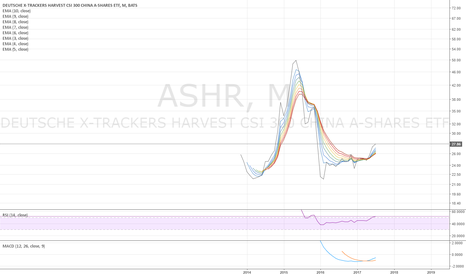 ASHR: ASHR monthly - looks like an early bull - 7/26/2017