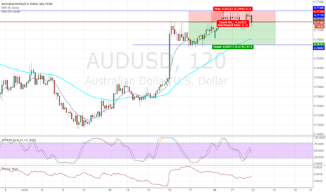 AUDUSD: AUSUSD short term sell 21-Mar-17