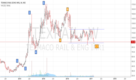 TEXRAIL: Texmaco Rail - Long term Investment BUY
