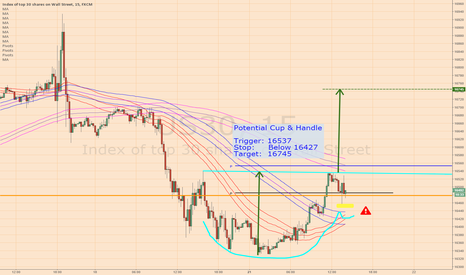 US30: US30 - Potential Cup & Handle