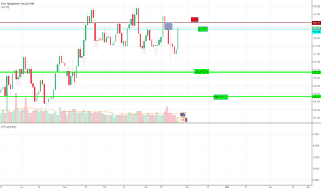 EURJPY: Looking to go short