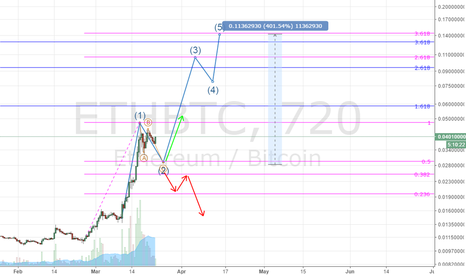 ETHBTC: ETH on a bullish way to leave everything behind.