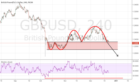 GBPUSD: Target to the lowest point of the needle