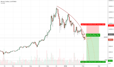 BTCUSD: Bitcoin correction possibly to below 888