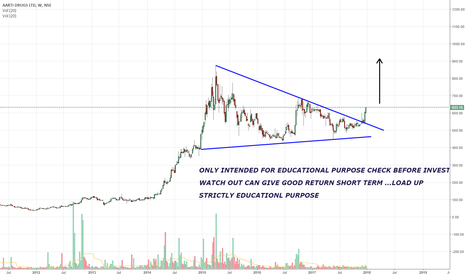 AARTIDRUGS: WATCH OUT CAN GIVE GOOD RETURN SHORT TERM ...LOAD UP