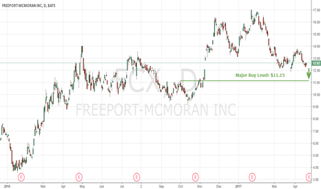FCX: After Big Profit Prediction On $FCX, Here Is The Next Money Make