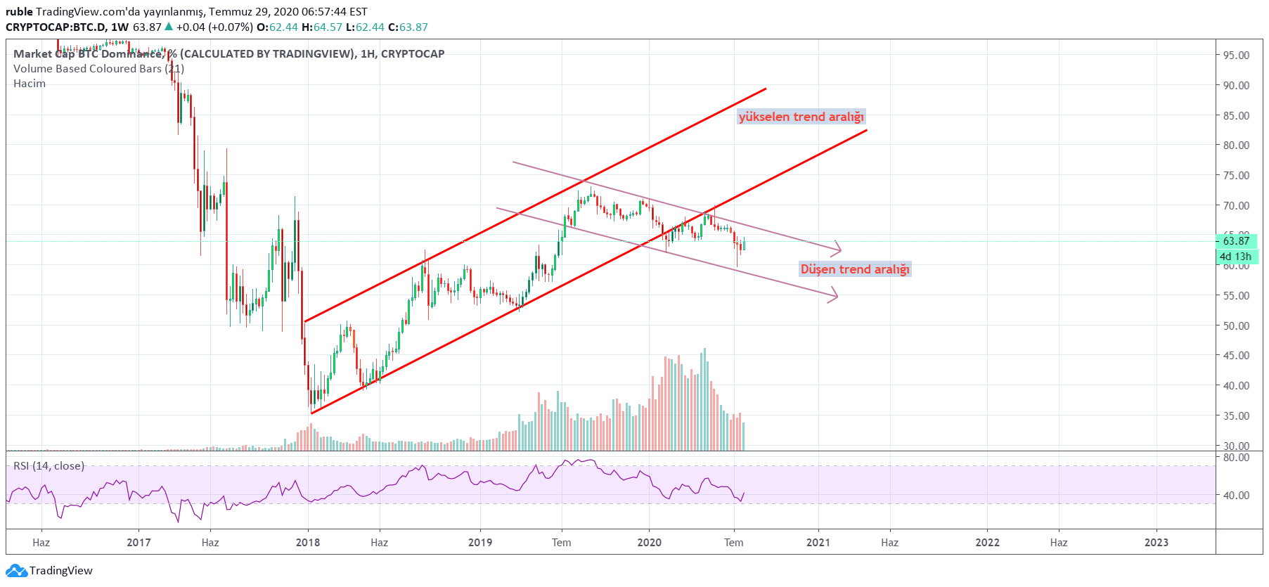 tradingview bitcoin analysis