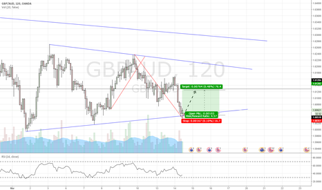 GBPAUD: GBP/AUD on the rise