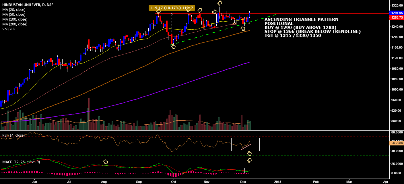 HUL ASCENDING TRIANGLE BREAKOUT(HOW TO TRADE)