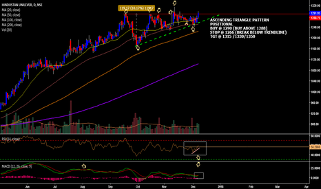 HINDUNILVR: HUL ASCENDING TRIANGLE BREAKOUT(HOW TO TRADE)