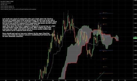 EURUSD: Trading Inside The Kumo Cloud - Waiting for a Break