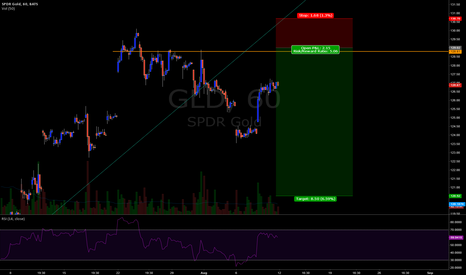 GLD: Looking for next leg down in GLD 60m