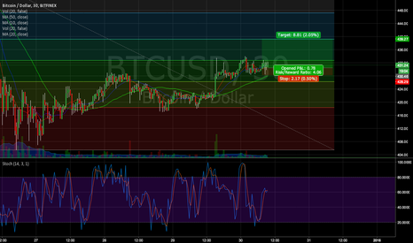 BTCUSD: Quick trade to golden ratio .618 fibonacci level 4:1 RR