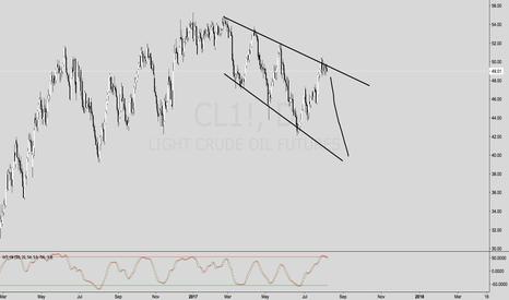 CL1!: STUDY ON OIL