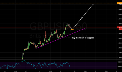 GBPUSD: buying the retest of support