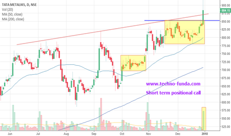 TATAMETALI: Tata Metalicks Medium Term positional Call