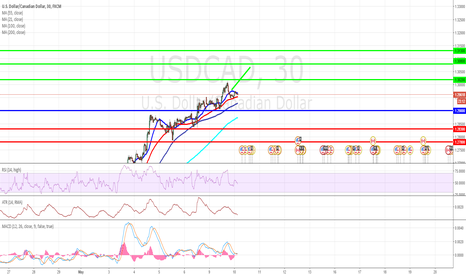 USDCAD: USD/CAD Intraday: bullish bias above 1.2900.