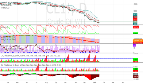 CL1!: Trend Continues Down : None to Indicate Reversal Yet