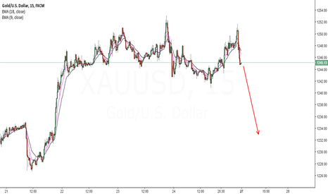 XAUUSD: Gold Down Target 1233+-