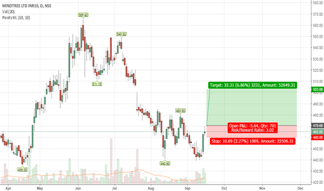 MINDTREE: Formed double bottom and moving up