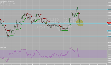 EURGBP: EURGBP - will support hold or will it continue to the downside?