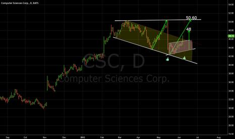 CSC: CSC