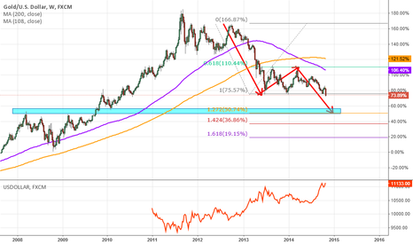 XAUUSD: BIG SUPPORT IS WAITING FOR GOLD
