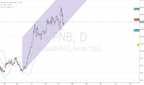 PNB: PNB up trending channel pattern on daily chart