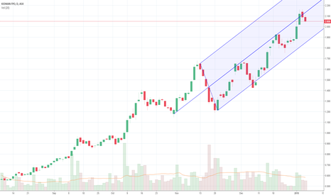 KDR: Kidman Resources - Imminent Update to set new highs.