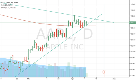 AAPL: Earning day will see AAPL go up or down