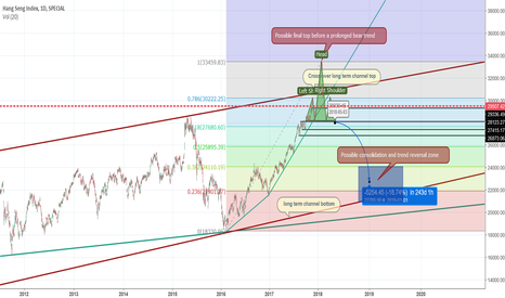 HSI: Extrem mid to long term bearish view on HSI