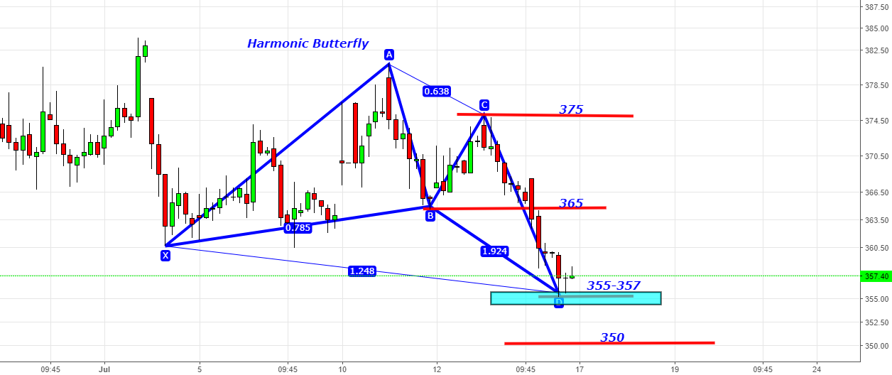 Just Dial - Harmonic Butterfly at 355-357 for 365-375 Target