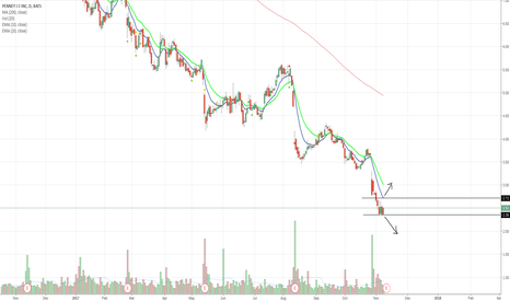 JCP: JCP - All time lows & Earnings